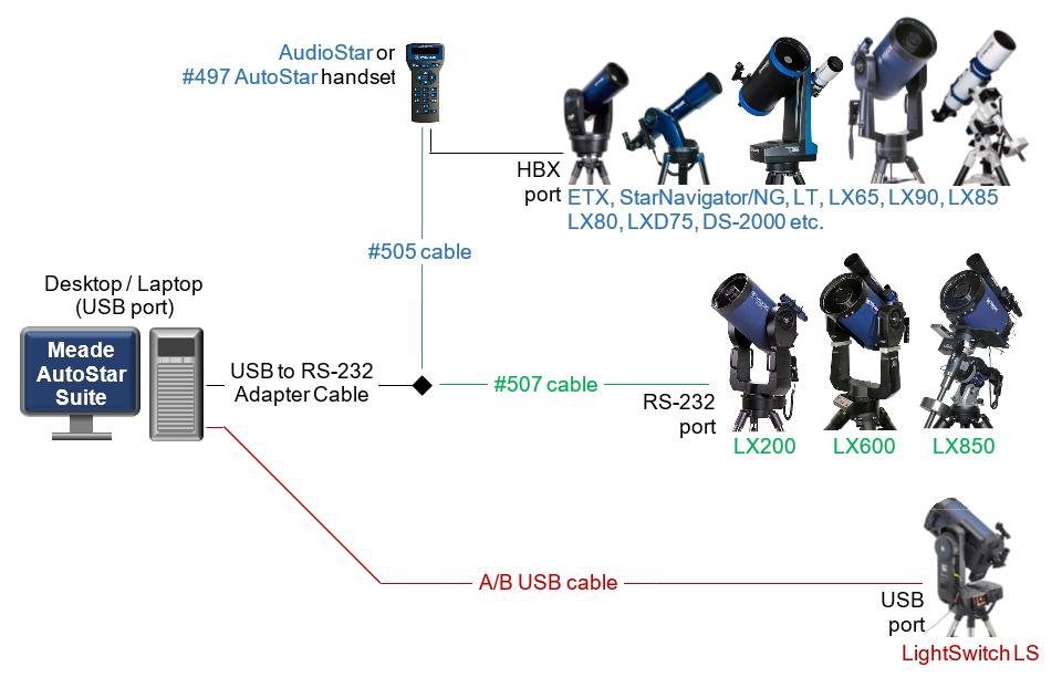 Remote Control For Meade Telescopes